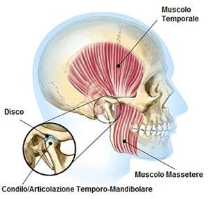 Terapia e fisioterapia (ATM)